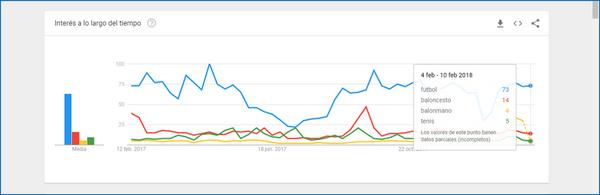 Interés a lo largo del tiempo en Google Trends