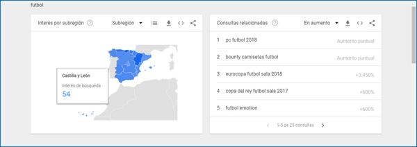 Consultas relacionadas en Google Trends